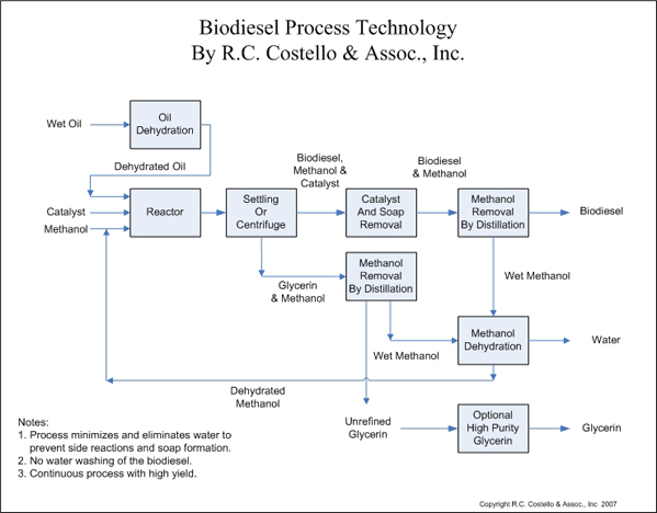 algae biodiesel rh web wpi edu Application Process Flow Diagram Process Flow Chart