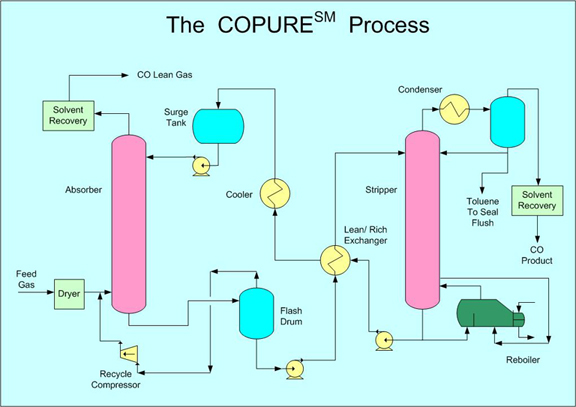 copure process engineering