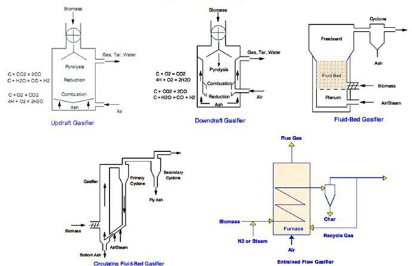 different types of gasifier