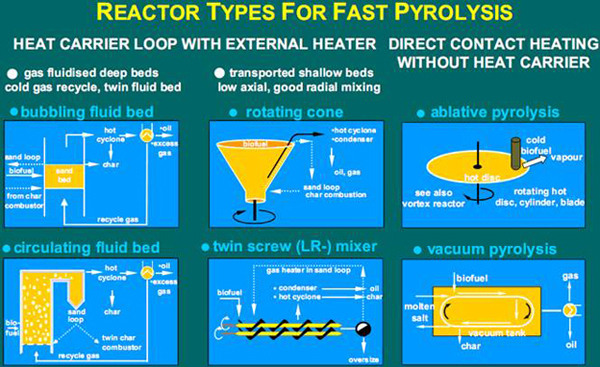 different types of pyroloysis units